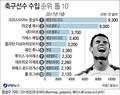 """포브스 """"호날두, 2017년 축구선수 최고 수입…1천46억원'"""