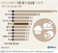 AI 탓…1분기 韓식품물가 상승률 OECD 5위 '고공행진'