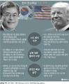 한미 정상회담 주요 악재