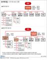 SK케미칼, 지주회사로 전환…최창원 부회장 독자경영 강화될듯