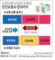 건강보험 강화로 민간보험사 '반사이익' 5년간 1조원