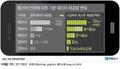 통신비 인하에 따른 기본 데이터 제공량 변화