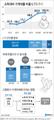 가계부채 '고위험가구' 31만5천…1년새 1만8천가구↑