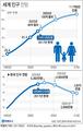 세계 인구 2023년 80억 돌파…한국은 2030년대 중반부터..