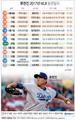 류현진 2017년 MLB 등판일지
