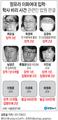'국정농단' 최순실 첫 유죄 징역 3년…이대비리 9명 모두 유죄(종합)