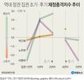 역대 정권 집권 초기·후기 재정충격지수 추이