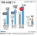 1인당 술소비 50년간 1.7배↑…인기 술은 '막걸리→맥주'로