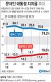 문재인 대통령 지지율 추이