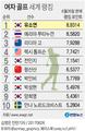 [고침] 그래픽(유소연, 여자골프 세계 1위)