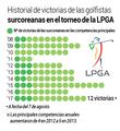 Historial de victorias de las golfistas surcoreanas en el torneo de la LPGA
