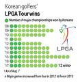 Korean golfers' LPGA Tour wins