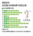 韩国球手在历届LPGA锦标赛中获胜记录