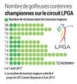 Victoires des golfeuses sud-coréennes sur le circuit LPGA