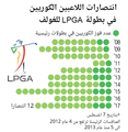 انتصارات اللاعبين الكوريين في بطولة LPGA للغولف
