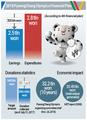 2018 PyeongChang Olympics Financial Plan