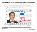 President Moon Jae-in's approval ratings