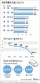 위기의 한국 자동차 산업…수출 4년 연속 감소