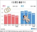 출생아수, 6월 기준 역대 최저