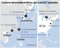 Cumbres del presidente Moon Jae-in en el 2º semestre