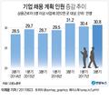 하반기도 '취업난' 우려, 채용 규모 작년보다 줄어