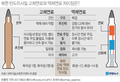 북한 탄도미사일 고체연료와 액체연료 차이점은?