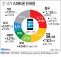 """2분기 중국서 스마트폰 판매 11.1%↓…""""업체별 빈익빈부익부"""""""