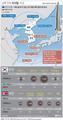 남북 주요 미사일 비교