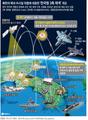 북한의 핵과 미사일 위협에 대응한 '한국형 3축 체계' 개요