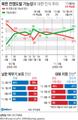 북한 전쟁도발 가능성…없다 58%, 있다 37%[갤럽]