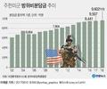 내달부터 한미방위비협상…액수·동맹관리·투명성 숙제