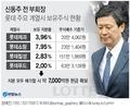 롯데계열사 지분 매각한 신동주…7천억원 확보, 일본에 주력할듯(종합)