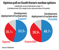 Opinion poll on South Korea's nuclear options