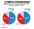 关于韩国开发・引进核武器的民调调查结果