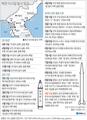 북한 미사일 발사 일지