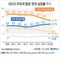 [韓실업률 역주행] 청년실업률 4년 연속↑…금융위기 때보다 나빠