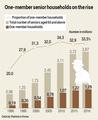 One-member senior households on the rise