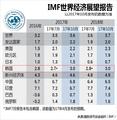 IMF世界经济展望报告