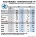 Perspectivas de la economía mundial del FMI