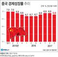 """중국 3분기 성장률 6.8%로 소폭 둔화…""""중상급 성장 유지""""(종합)"""