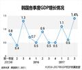 韩国各季度GDP增长情况