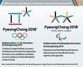 Emblemas de los Juegos Olímpicos y Paralímpicos de Invierno de PyeongChang 2018