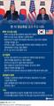 한·미 정상회담 결과 주요 내용