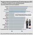 Programa Internacional de Evaluación de los Alumnos 2015