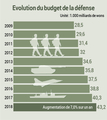 Evolution du budget de la défense