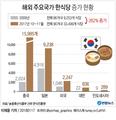 해외한식당 3만3천499개, 8년간 2.6배↑