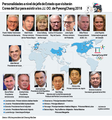 Personalidades a nivel de jefe de Estado que visitarán Corea del Sur para asistir a los JJ. OO. de PyeongChang 2018