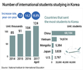 Number of international students studying in Korea