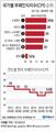 한국 작년 국가청렴도 세계 51위