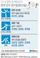 한국 선수 경기일정(23일)